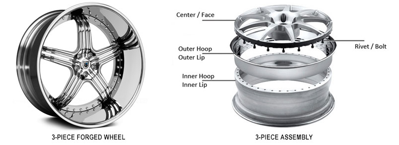 types of forged wheels