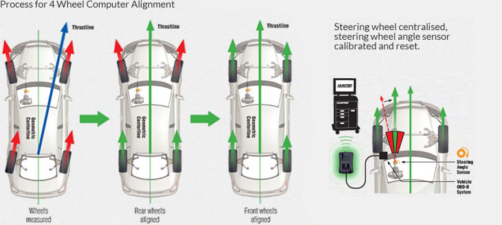 go for wheel alignment - diagram